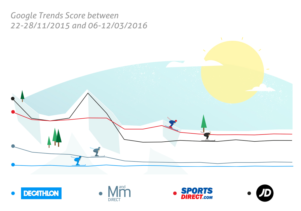 google-trends-scores-for-sports-brands
