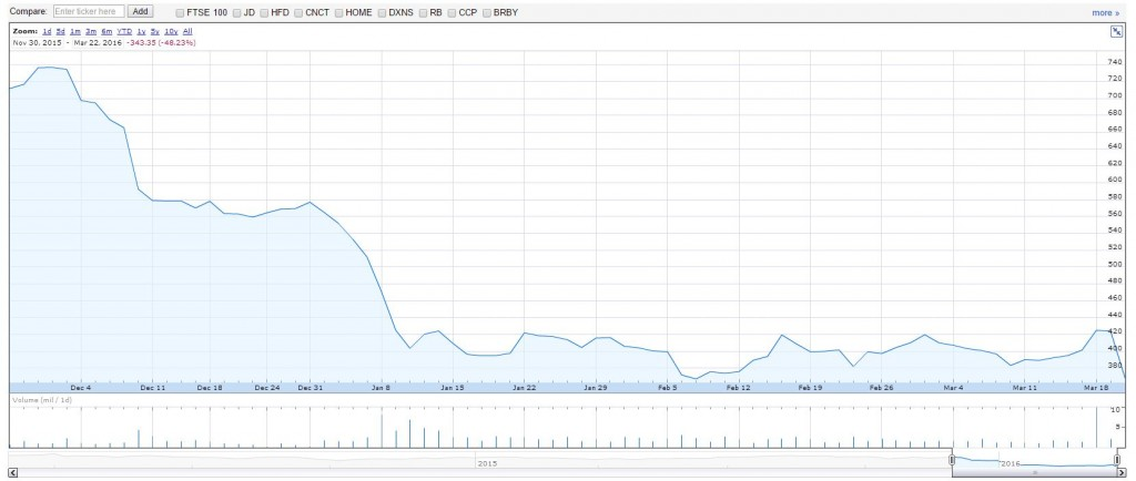 sports-direct-share-price-fall