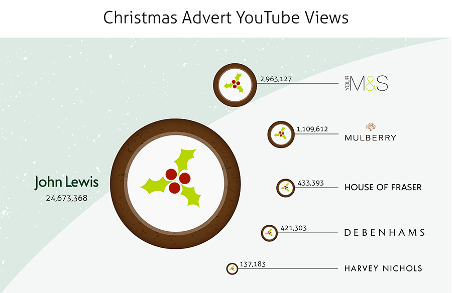 christmas-advert-youtube-views