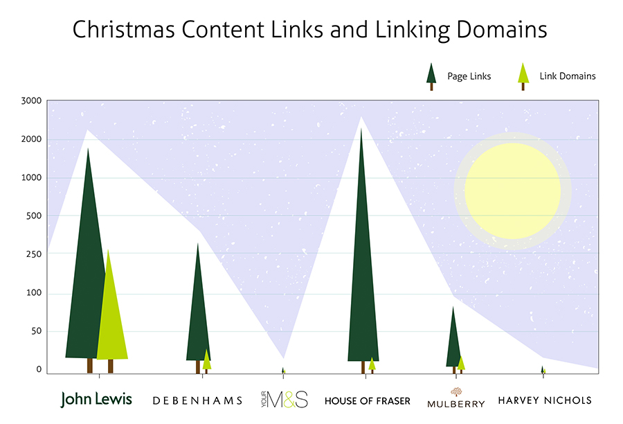 christmas-content-links-domains