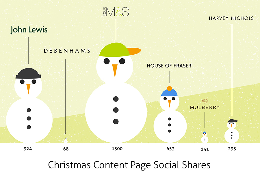 christmas-content-page-social-shares