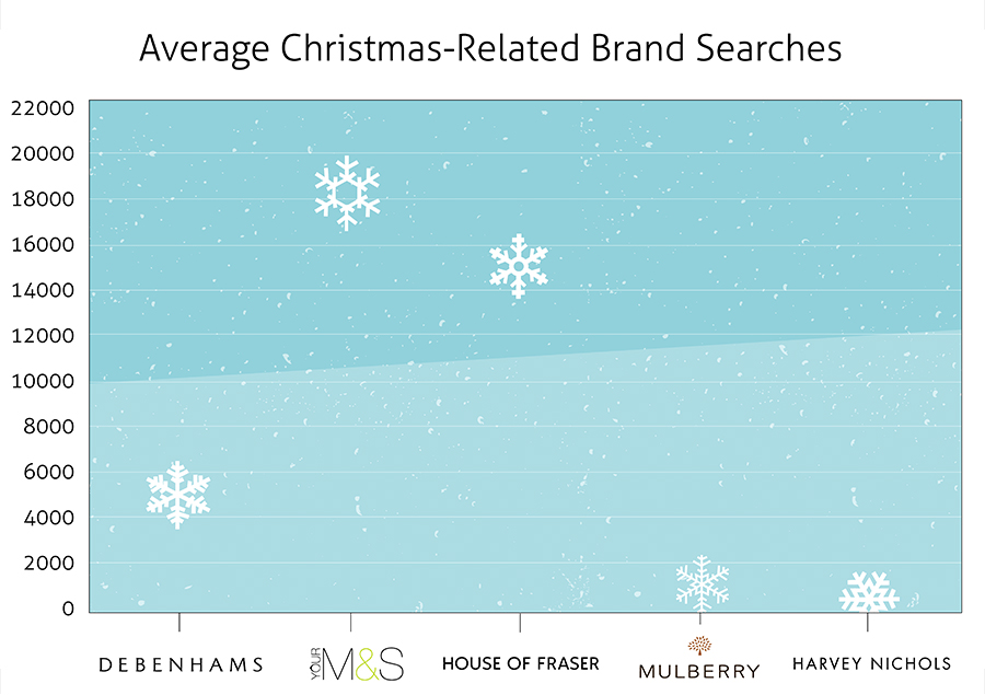 christmas-related-brand-searches