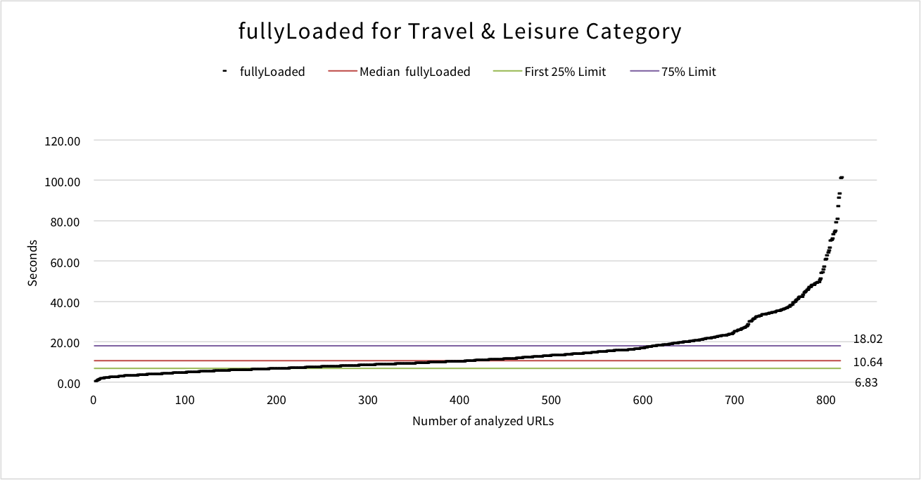 fullyloaded-travel-leisure
