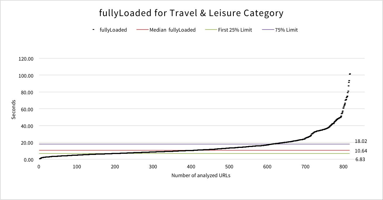 fullyloaded-travel-leisure