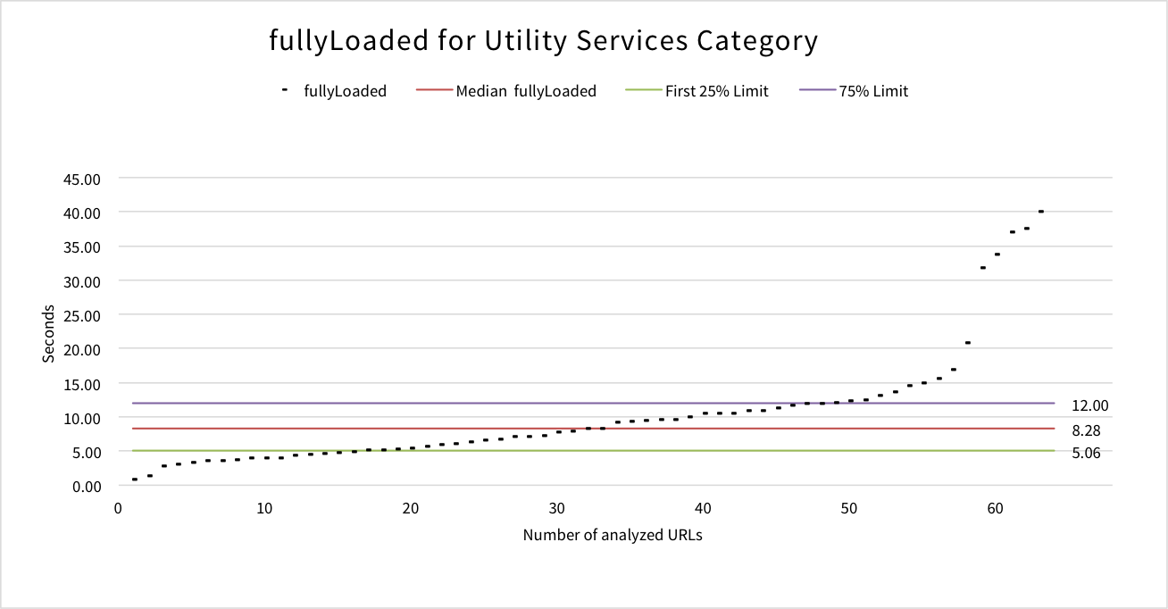 fullyloaded-utility-services