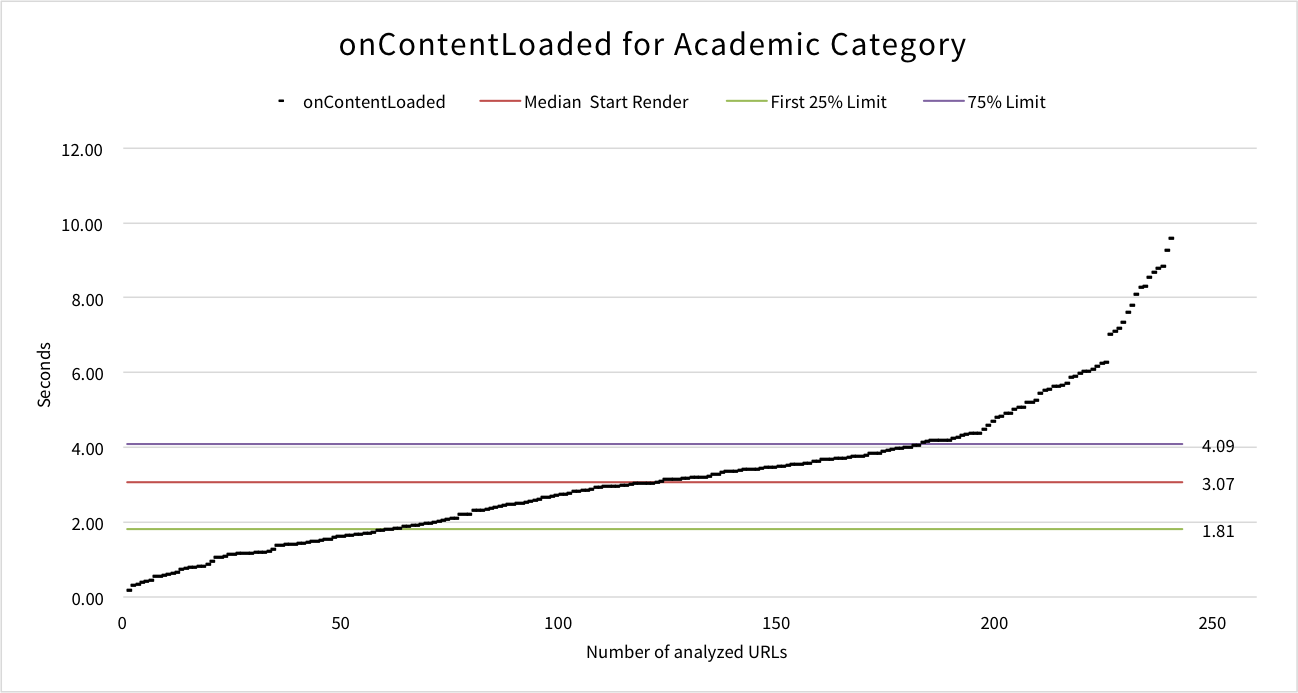 oncontentloaded-academic