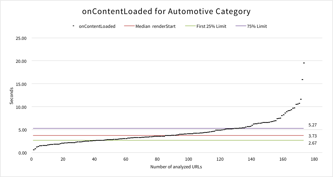 oncontentloaded-automotive