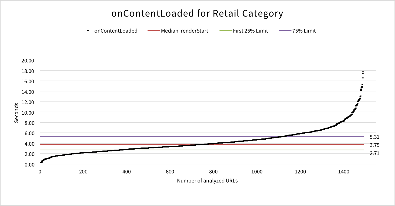 oncontentloaded-retail