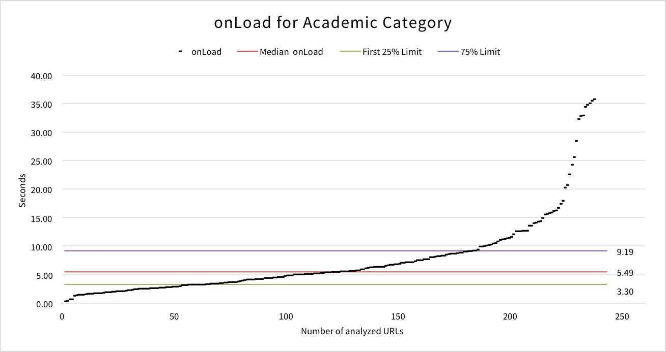 onload-academic