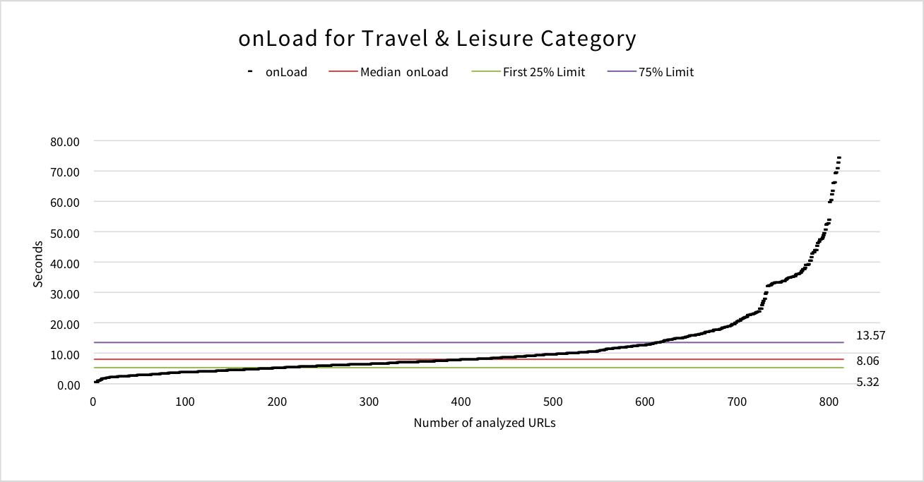 onload-travel-leisure