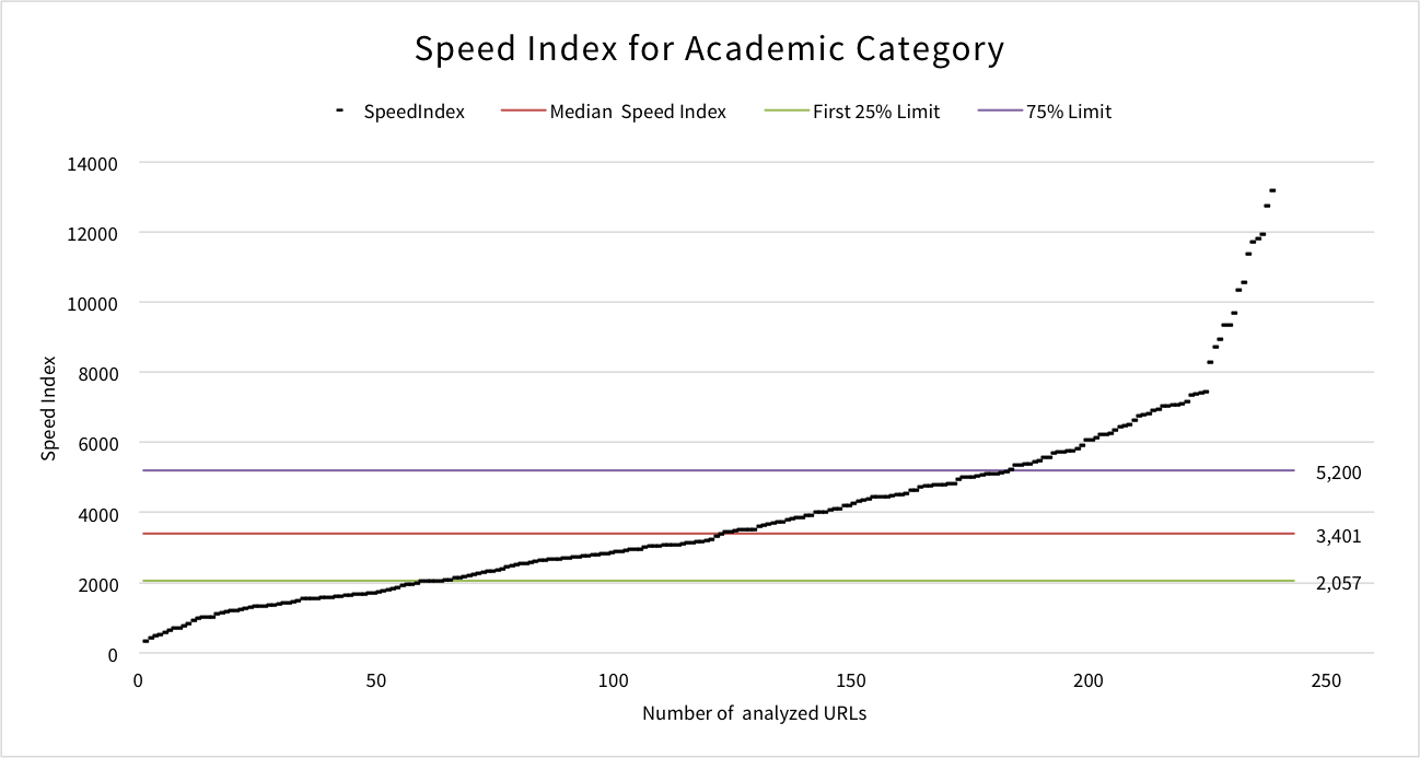 speed-index-academic