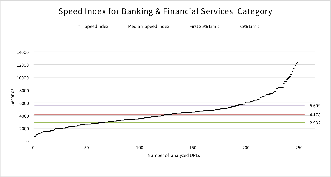 speed-index-banking-financial