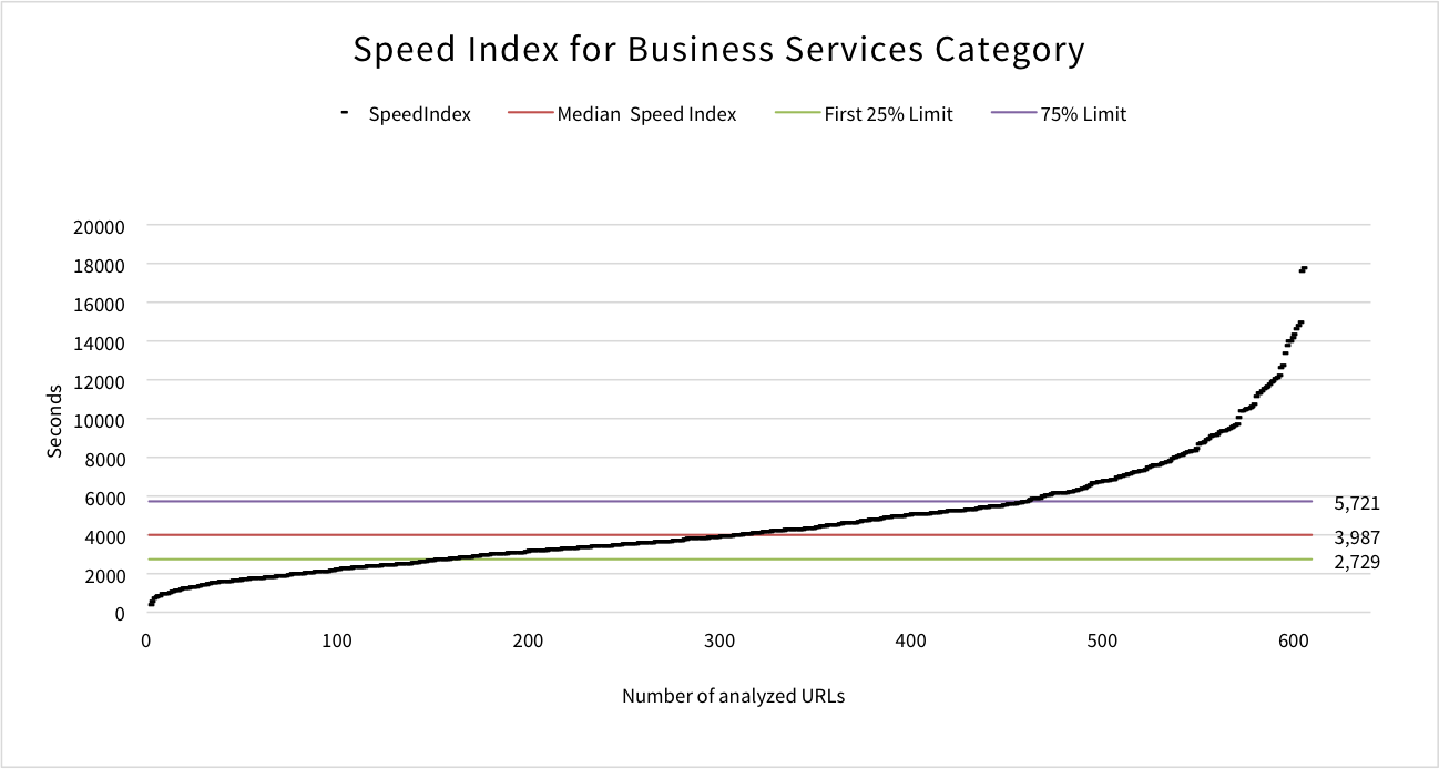 speed-index-business-category