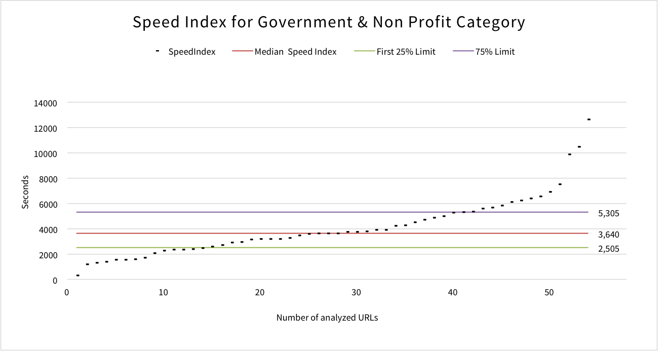 speed-index-government-non-profit