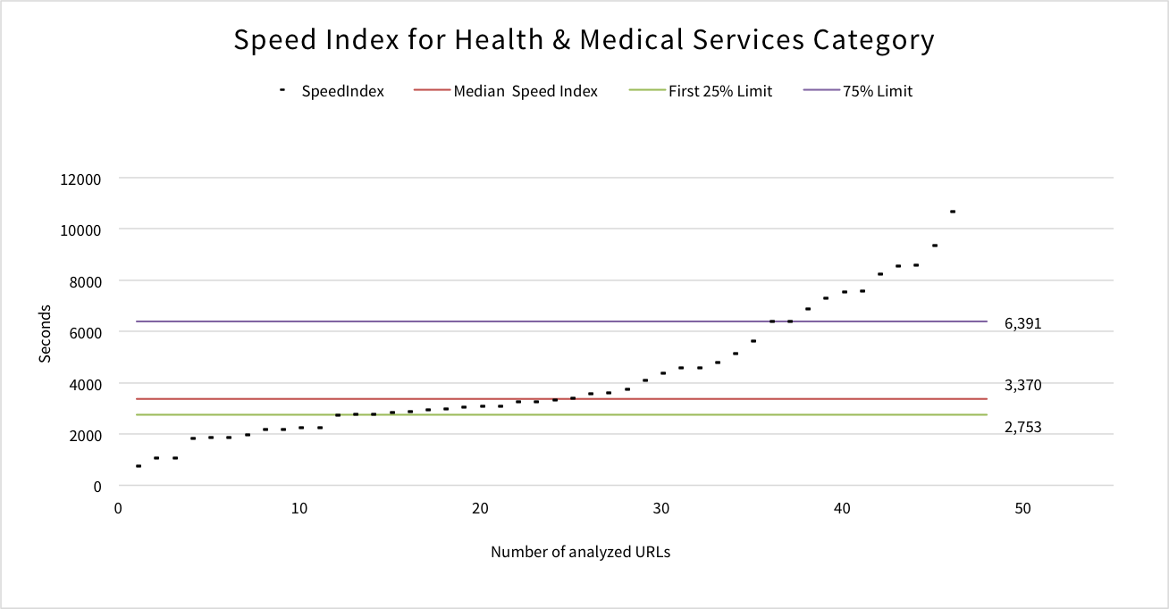speed-index-health-medical-services