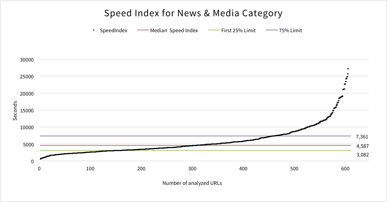 speed-index-news-media