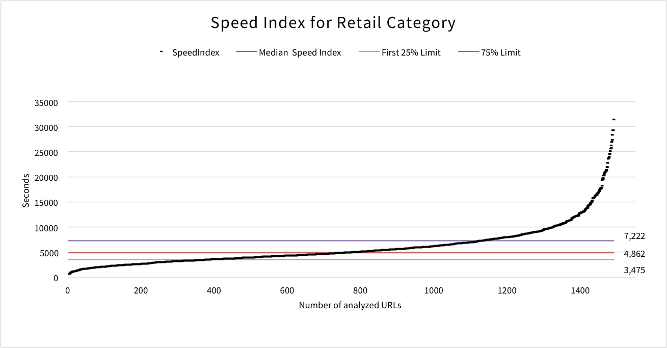 speed-index-retail
