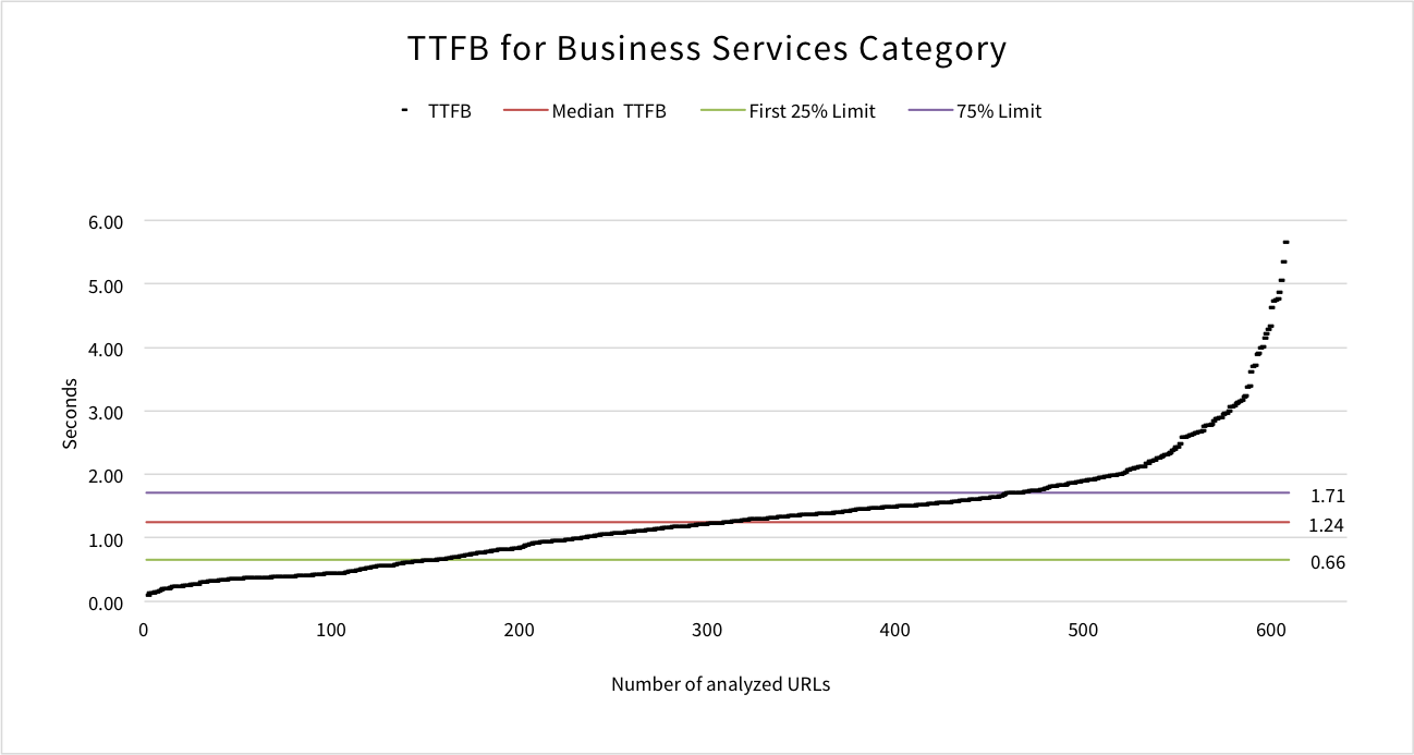 ttfb-business-services