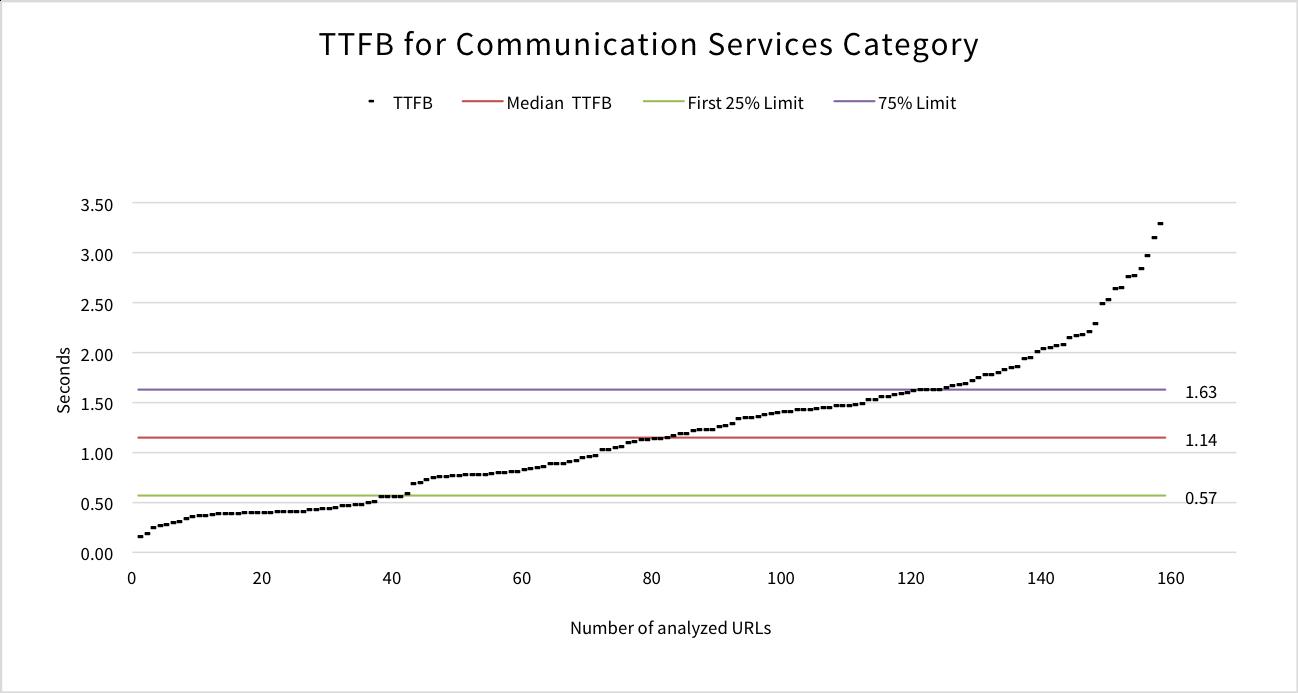 ttfb-communication-services