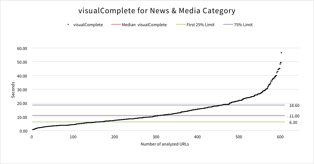 visual-complete-news-media