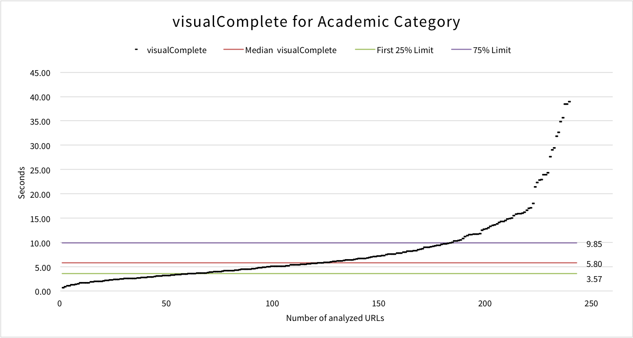 visualcomplete-academic