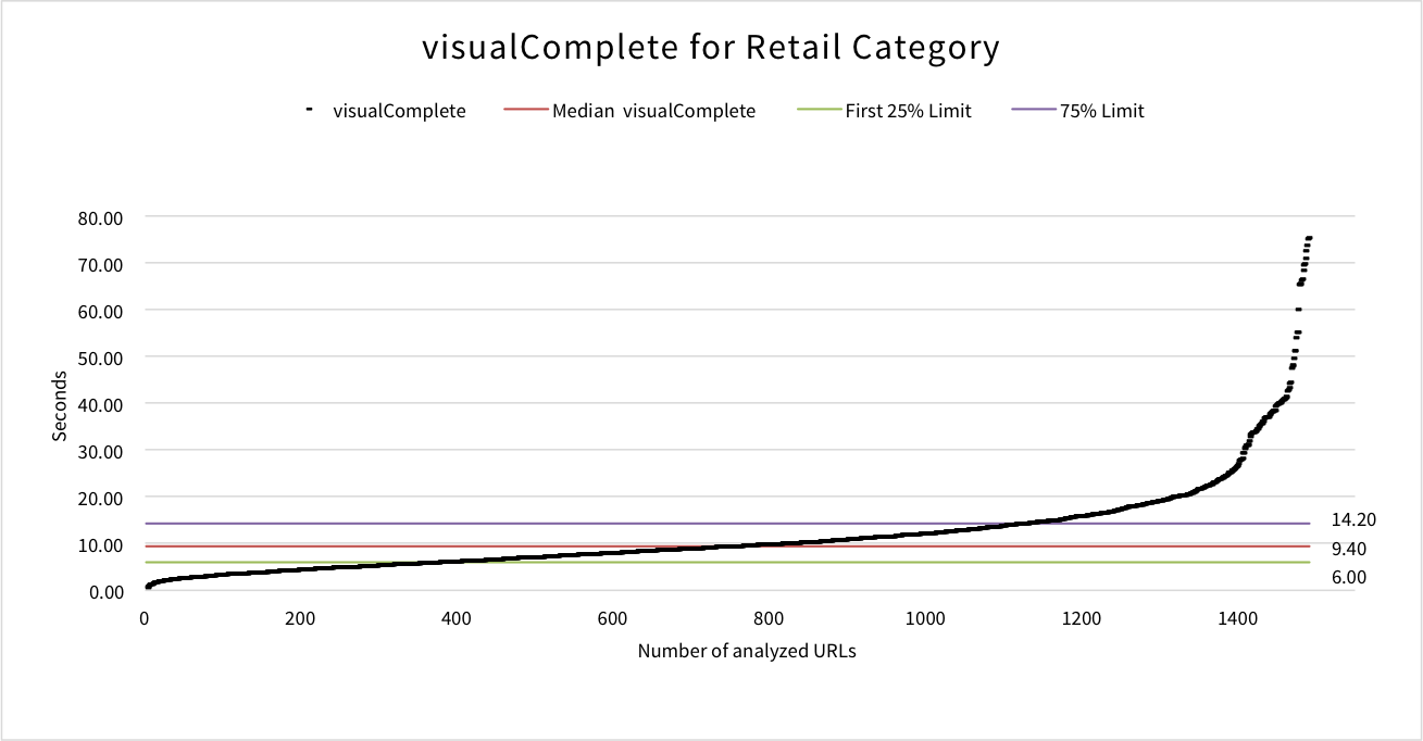 visualcomplete-retail