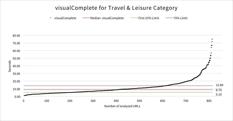 visualcomplete-travel-leisure