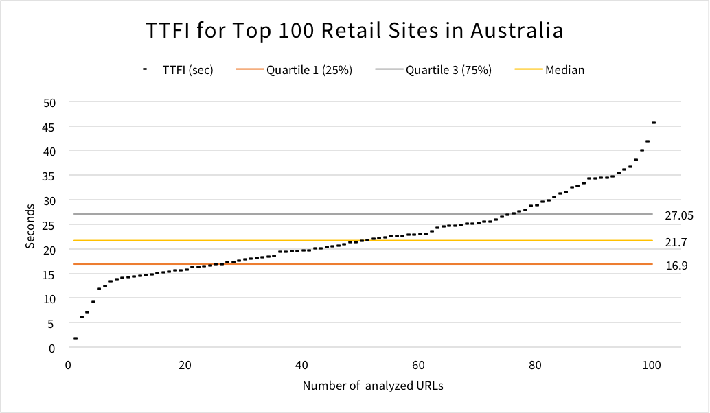top-100-aus-retail-time-to-first-interactive