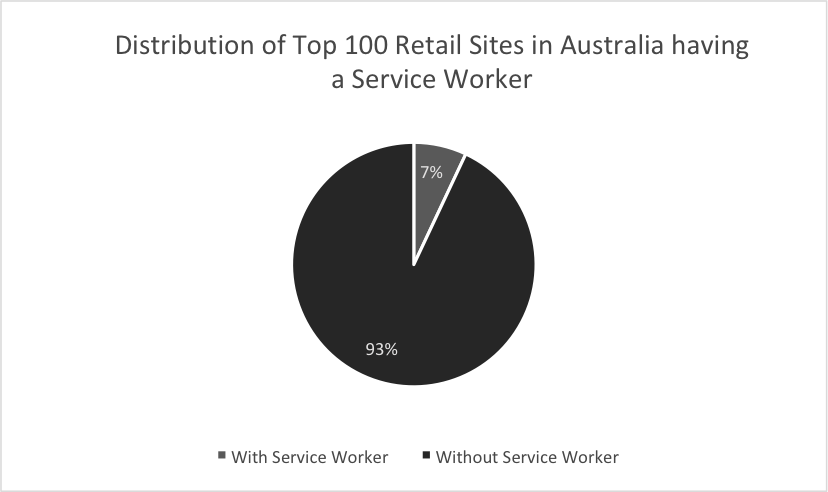 top-100-autralian-sites-service-worker