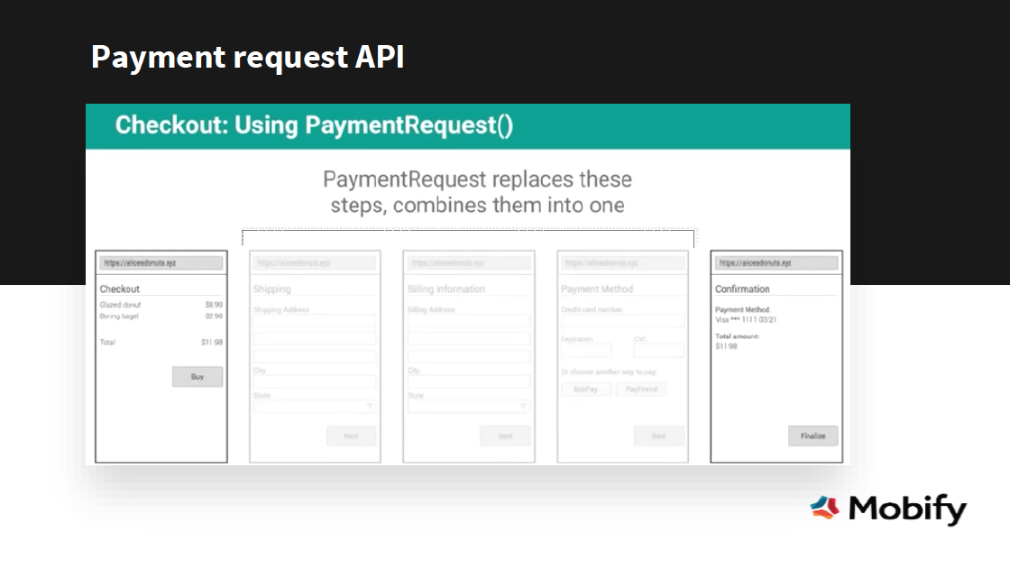 Checkout-payment-request-api