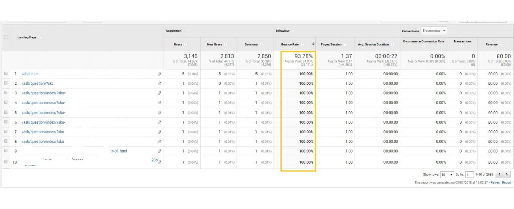 Example of a high bounce rate in Google Analytics