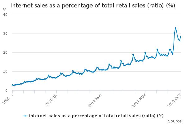 Internet sales ratio