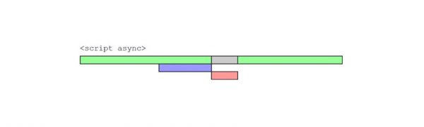 A visual representation of async where the browser processes parts of your website in parallel