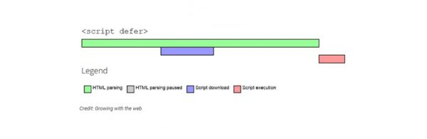 A visual representation of deferring script loading in order to speed up your website