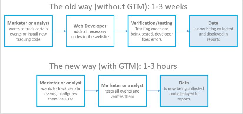 A flow chart showing a direct comparison between using Google Tag Manager against the old way of doing it
